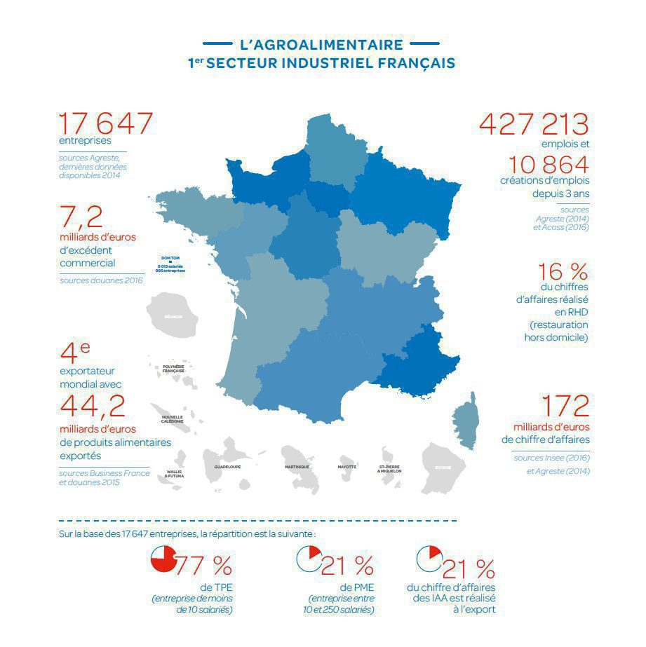 Industrie agroalimentaire en france ania for Industrie du meuble en france